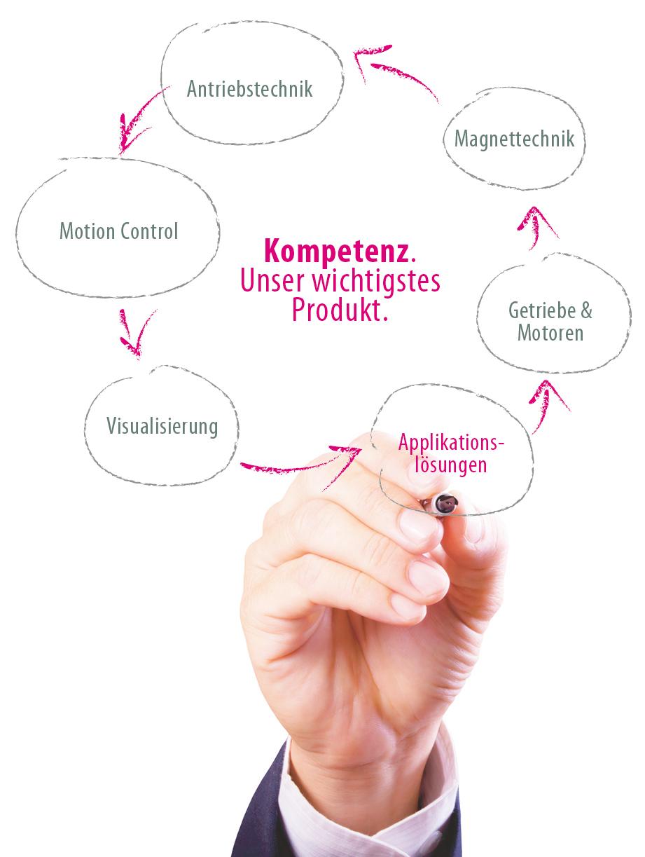 kompetenz_unser_wichtigstes_Produkt.jpg