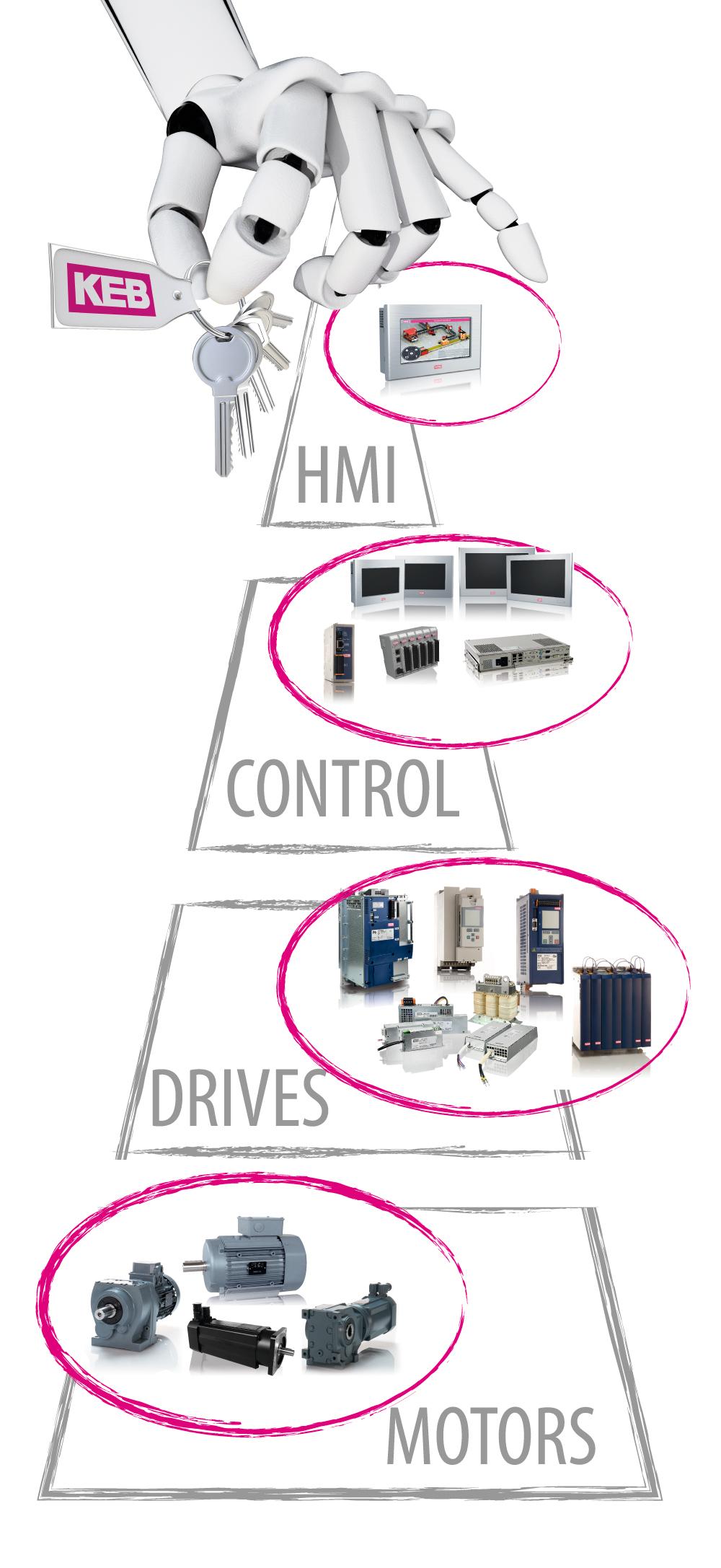 pyramide_hmi_controls_drives_motors.jpg